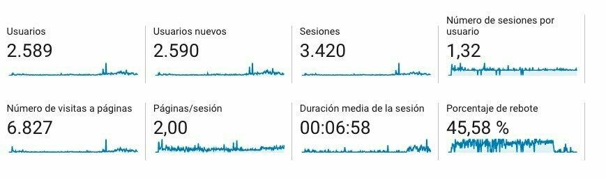 Datos visitas web
